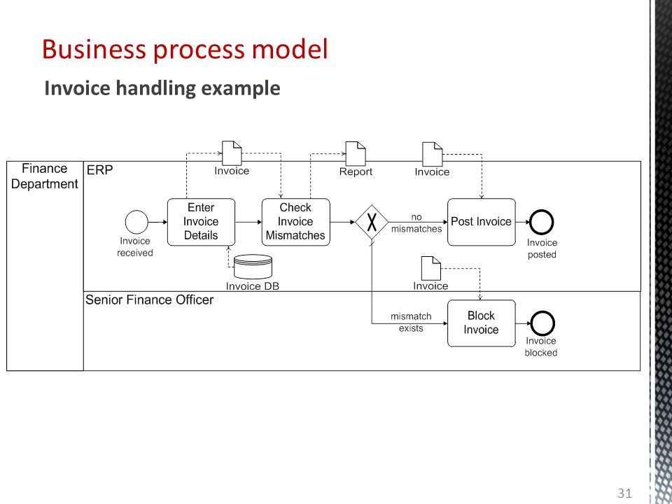 Business process model Invoice handling example 31