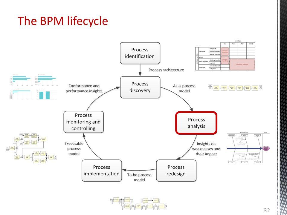 The BPM lifecycle 32