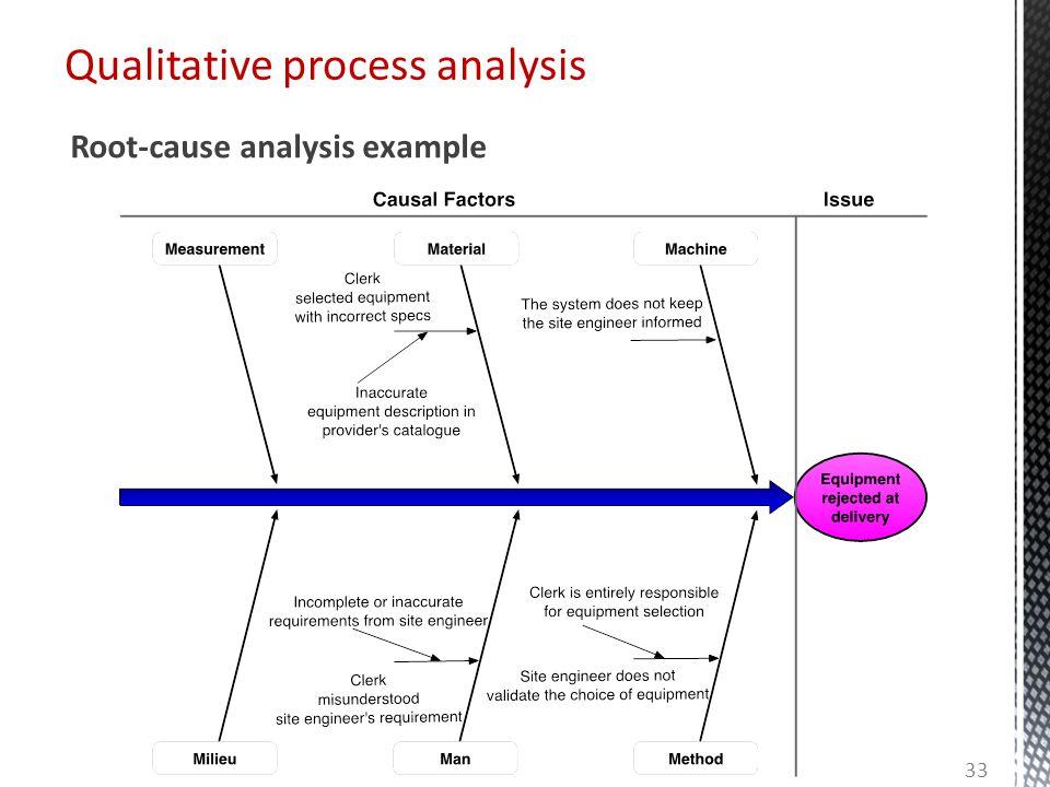 Qualitative process analysis Root-cause analysis example 33
