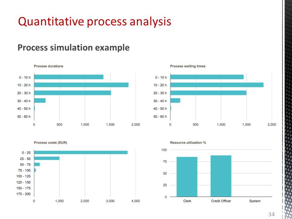 Quantitative process analysis Process simulation example 34