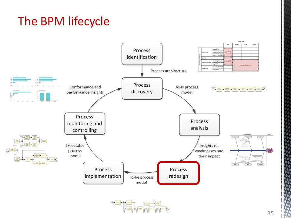 The BPM lifecycle 35