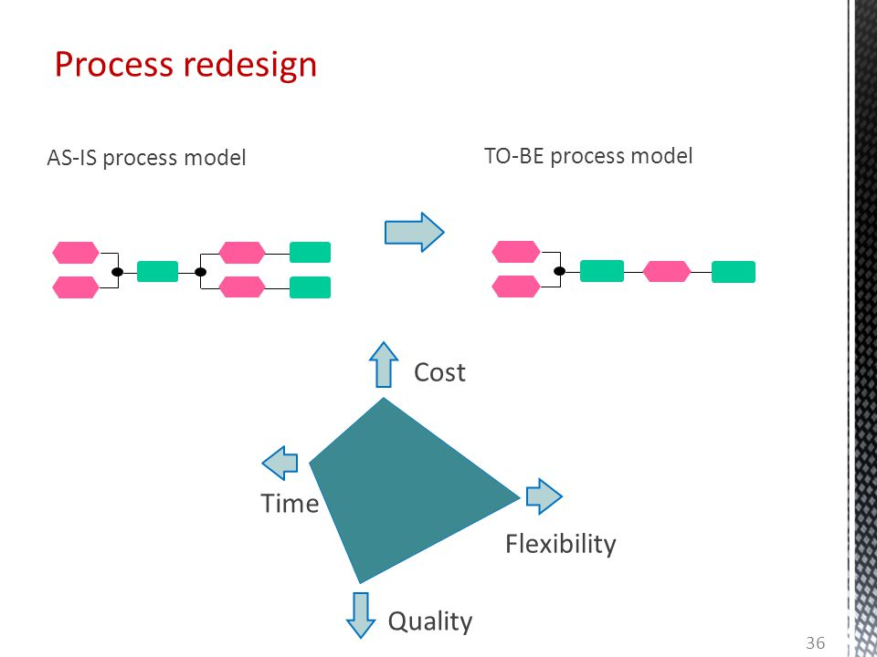 Process redesign AS-IS process model TO-BE process model Cost Quality Time Flexibility 36