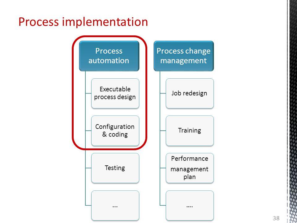 Process automation Executable process design Configuration & coding Testing... Process change management Job redesignTraining Performance management p