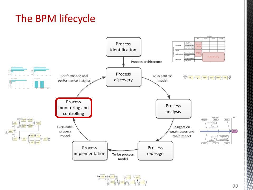 The BPM lifecycle 39