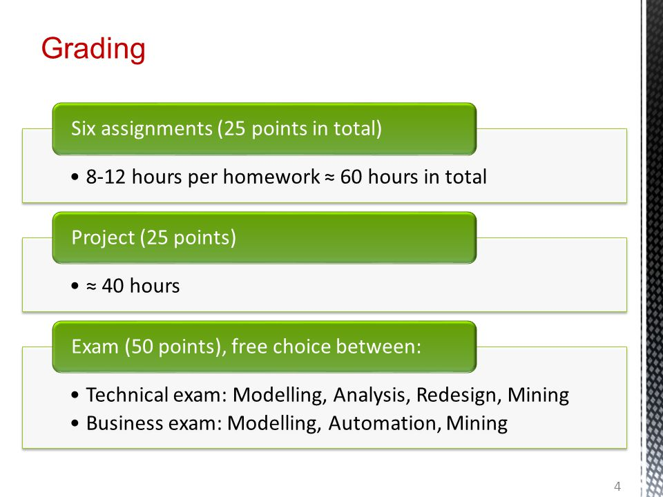 8-12 hours per homework ≈ 60 hours in total Six assignments (25 points in total) ≈ 40 hours Project (25 points) Technical exam: Modelling, Analysis, R