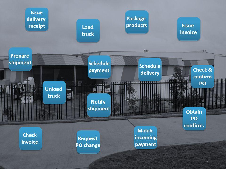 Obtain PO confirm. Obtain PO confirm. Prepare shipment Prepare shipment Schedule delivery Schedule delivery Issue invoice Issue invoice Check Invoice