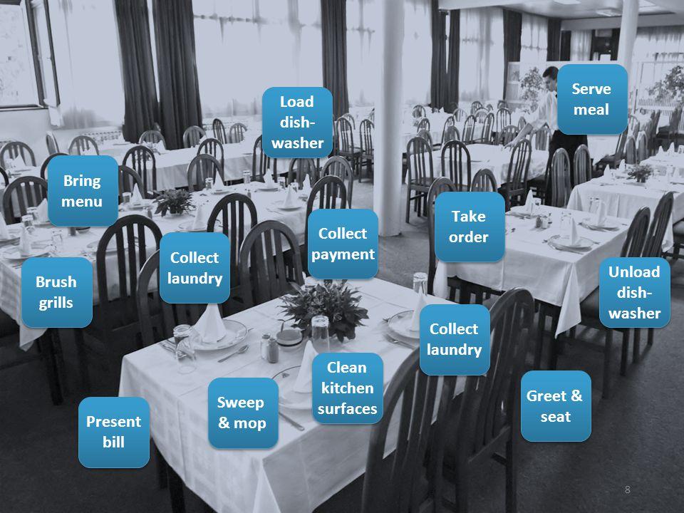 Greet & seat Greet & seat Bring menu Bring menu Take order Take order Serve meal Serve meal Present bill Present bill Collect payment Collect payment
