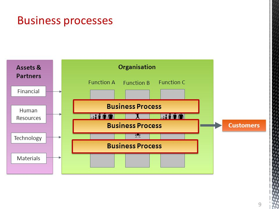 Financial Human Resources Technology Organisation Function A Function B Function C Assets & Partners Customers Materials Business Process Business pro