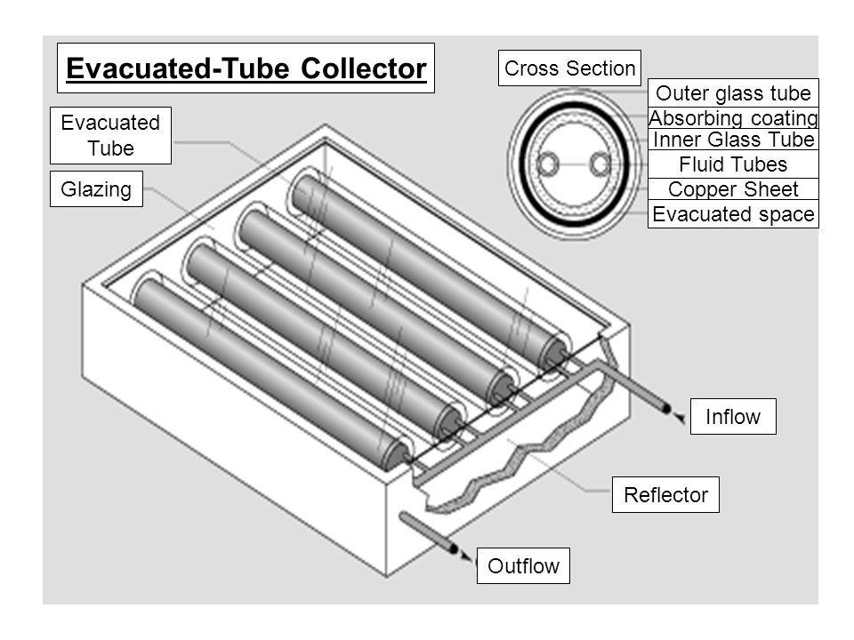 Outflow Reflector Inflow Evacuated Tube Glazing Evacuated-Tube Collector Cross Section Outer glass tube Absorbing coating Inner Glass Tube Fluid Tubes Copper Sheet Evacuated space