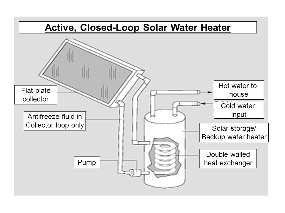 Hot water to house Cold water input Active, Closed-Loop Solar Water Heater Flat-plate collector Antifreeze fluid in Collector loop only Pump Double-walled heat exchanger Solar storage/ Backup water heater