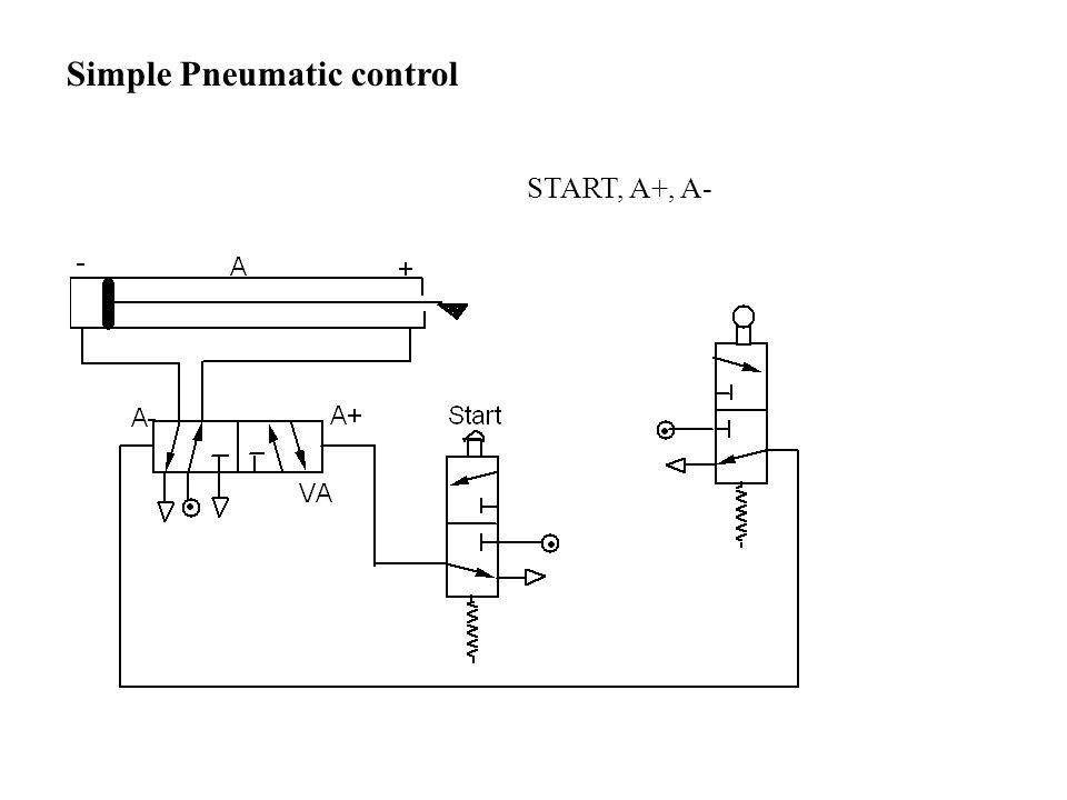 Simple Pneumatic control START, A+, A-