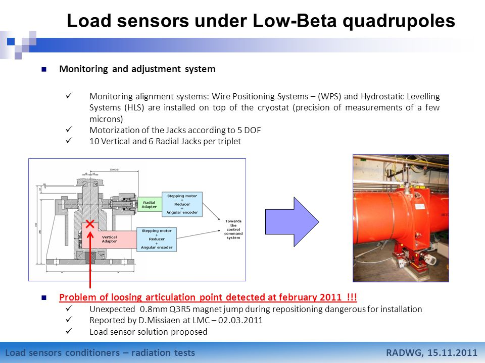 Mateusz Sosin Research status of Low-Beta weighting system Load sensors under Low-Beta quadrupoles Sensor Strain gauge – force washer type sensor Solution tested After market study - choosed German HBM MPZ1108010 Rad-hard qualified Constraints Very low possible space for sensor installation (ø70, h16 mm) High load (up to 15T) Radioactive area Load sensors conditioners – radiation tests RADWG, 15.11.2011