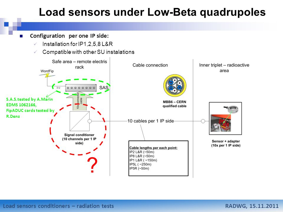 Mateusz Sosin Research status of Low-Beta weighting system Load sensors under Low-Beta quadrupoles Configuration per one IP side: Installation for IP1,2,5,8 L&R Compatible with other SU instalations Load sensors conditioners – radiation tests RADWG, 15.11.2011 .