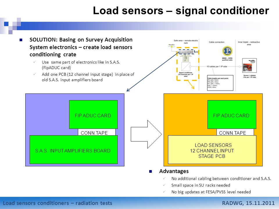 Mateusz Sosin Research status of Low-Beta weighting system SOLUTION: Basing on Survey Acquisition System electronics – create load sensors conditioning crate Use same part of electronics like in S.A.S.