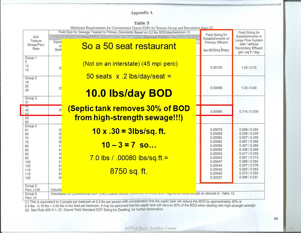 AOWA:Basic Installer Course24 40 So a 50 seat restaurant (Not on an interstate) (45 mpi perc) 50 seats x.2 lbs/day/seat = 10.0 lbs/day BOD (Septic tank removes 30% of BOD from high-strength sewage!!!) 10 x.30 = 3lbs/sq.