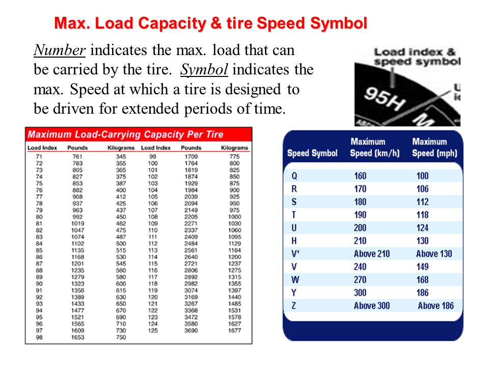 Max. Load Capacity & tire Speed Symbol Number indicates the max.