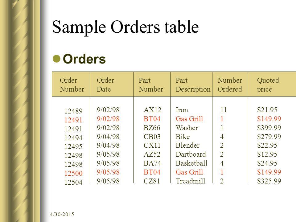 4/30/2015 Sample Orders table Orders Order Number Order Date Part Number Ordered 12489 12491 12494 12495 12498 12500 12504 9/02/98 9/04/98 9/05/98 AX1