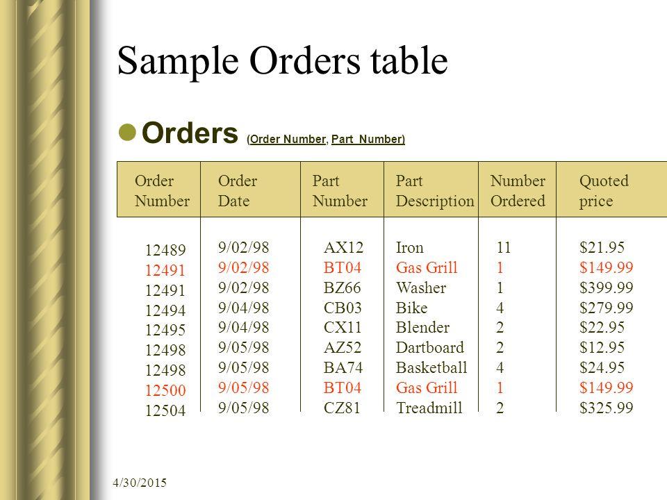 4/30/2015 Sample Orders table Orders (Order Number, Part Number) Order Number Order Date Part Number Ordered 12489 12491 12494 12495 12498 12500 12504