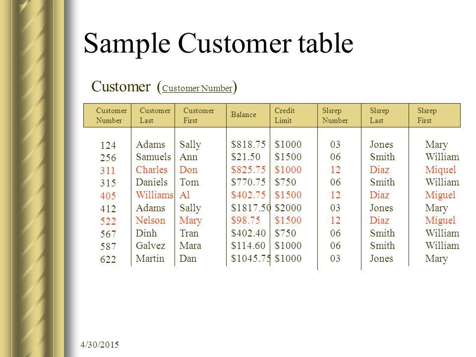 4/30/2015 Sample Customer table Customer Number Customer Last Customer First Balance Credit Limit Slsrep Number Slsrep Last Slsrep First 124 256 311 3