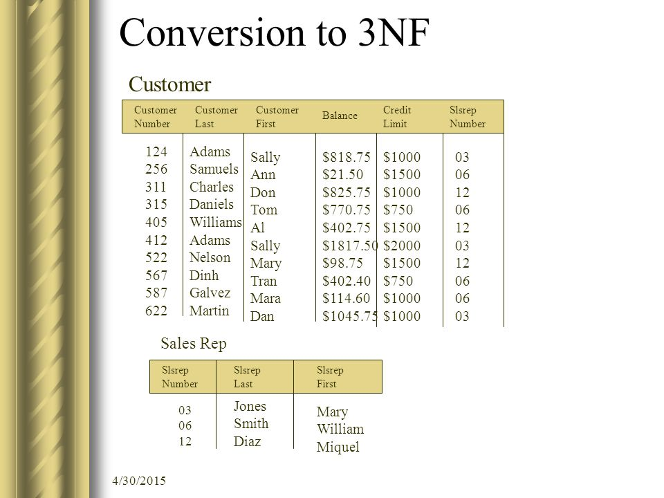 4/30/2015 Conversion to 3NF Customer Number Customer Last Customer First Balance Credit Limit Slsrep Number 124 256 311 315 405 412 522 567 587 622 Adams Samuels Charles Daniels Williams Adams Nelson Dinh Galvez Martin Sally Ann Don Tom Al Sally Mary Tran Mara Dan $818.75 $21.50 $825.75 $770.75 $402.75 $1817.50 $98.75 $402.40 $114.60 $1045.75 $1000 $1500 $1000 $750 $1500 $2000 $1500 $750 $1000 03 06 12 06 12 03 12 06 03 Mary William Miquel Customer Slsrep Number Slsrep Last Slsrep First 03 06 12 Jones Smith Diaz Sales Rep