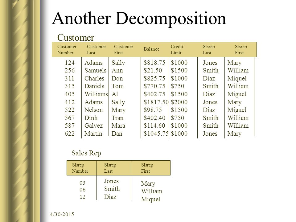4/30/2015 Another Decomposition Customer Number Customer Last Customer First Balance Credit Limit Slsrep Last Slsrep First 124 256 311 315 405 412 522