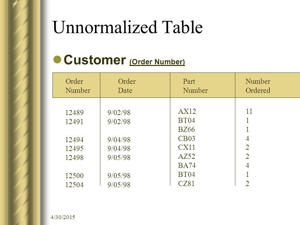 4/30/2015 Unnormalized Table Customer (Order Number) Order Number Order Date Part Number Ordered 12489 12491 12494 12495 12498 12500 12504 9/02/98 9/04/98 9/05/98 AX12 BT04 BZ66 CB03 CX11 AZ52 BA74 BT04 CZ81 11 1 4 2 4 1 2