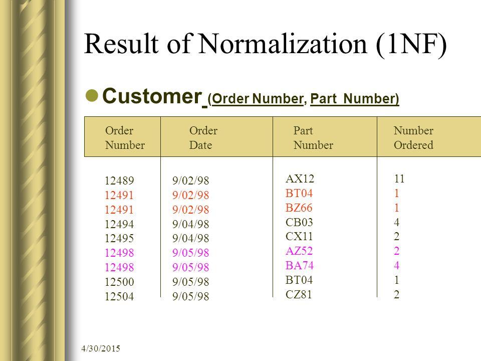 4/30/2015 Result of Normalization (1NF) Customer (Order Number, Part Number) Order Number Order Date Part Number Ordered 12489 12491 12494 12495 12498 12500 12504 9/02/98 9/04/98 9/05/98 AX12 BT04 BZ66 CB03 CX11 AZ52 BA74 BT04 CZ81 11 1 4 2 4 1 2