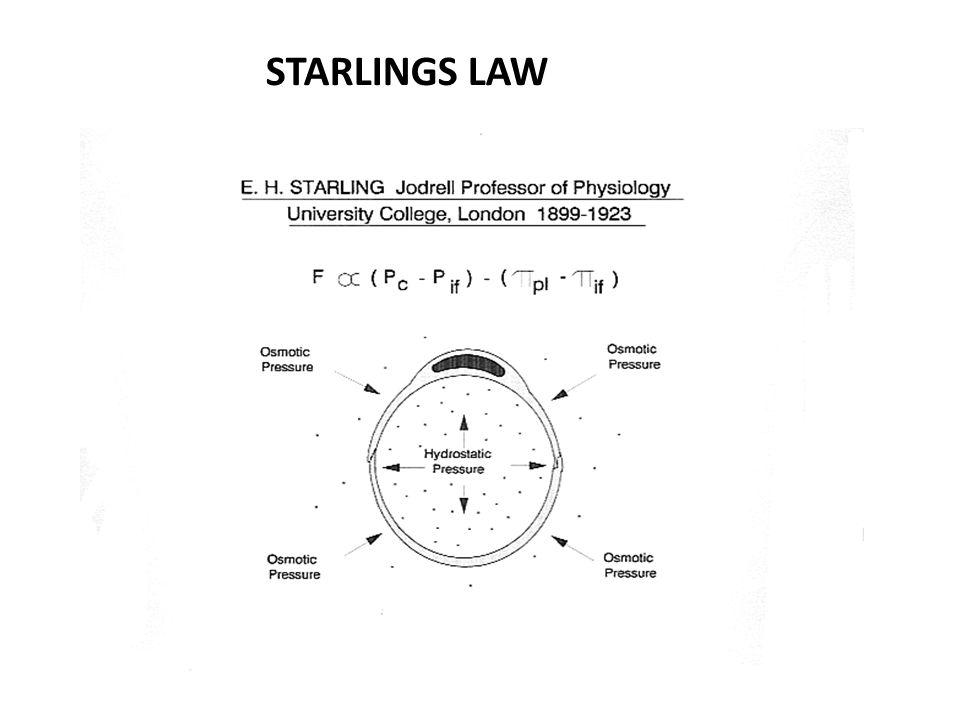 STARLINGS LAW