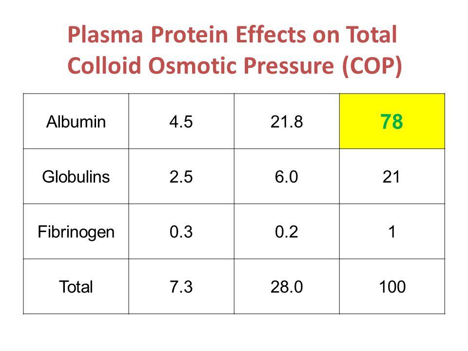 Plasma Protein Effects on Total Colloid Osmotic Pressure (COP) Albumin4.521.8 78 Globulins2.56.021 Fibrinogen0.30.21 Total7.328.0100