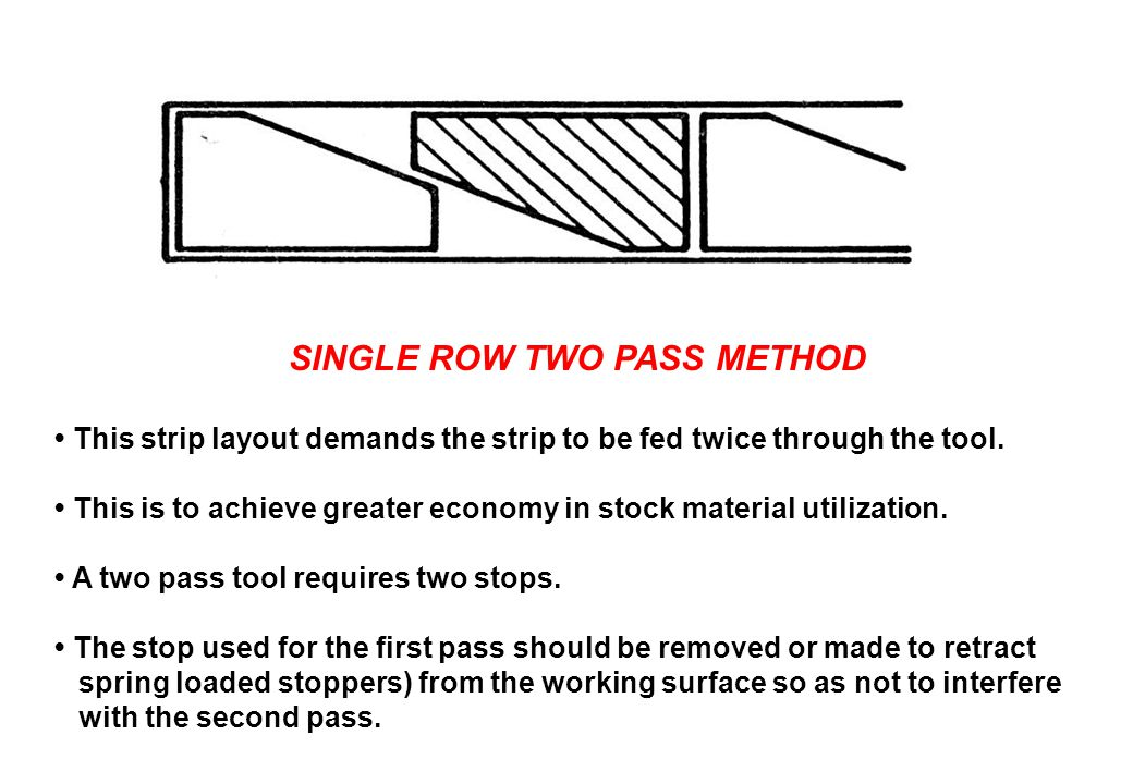 SINGLE ROW TWO PASS METHOD This strip layout demands the strip to be fed twice through the tool. This is to achieve greater economy in stock material