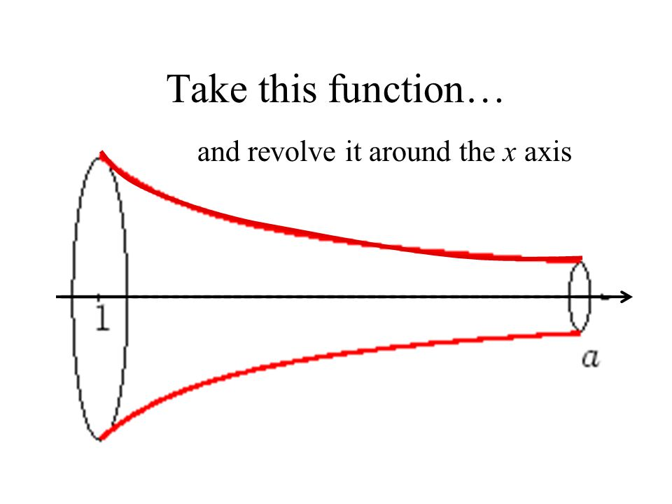 Take this function… and revolve it around the x axis