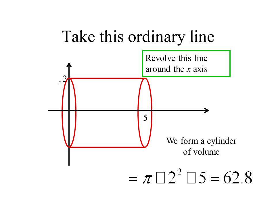 Take this ordinary line 2 5 Revolve this line around the x axis We form a cylinder of volume