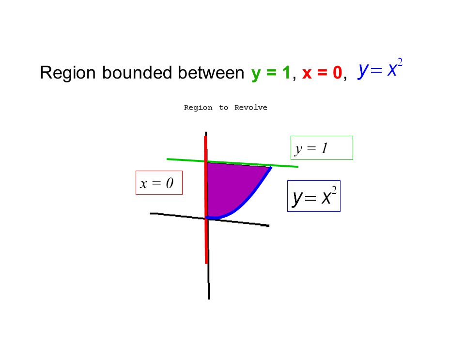 Region bounded between y = 1, x = 0, y = 1 x = 0