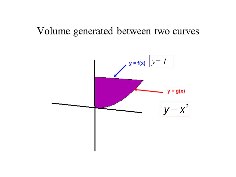 Volume generated between two curves y= 1
