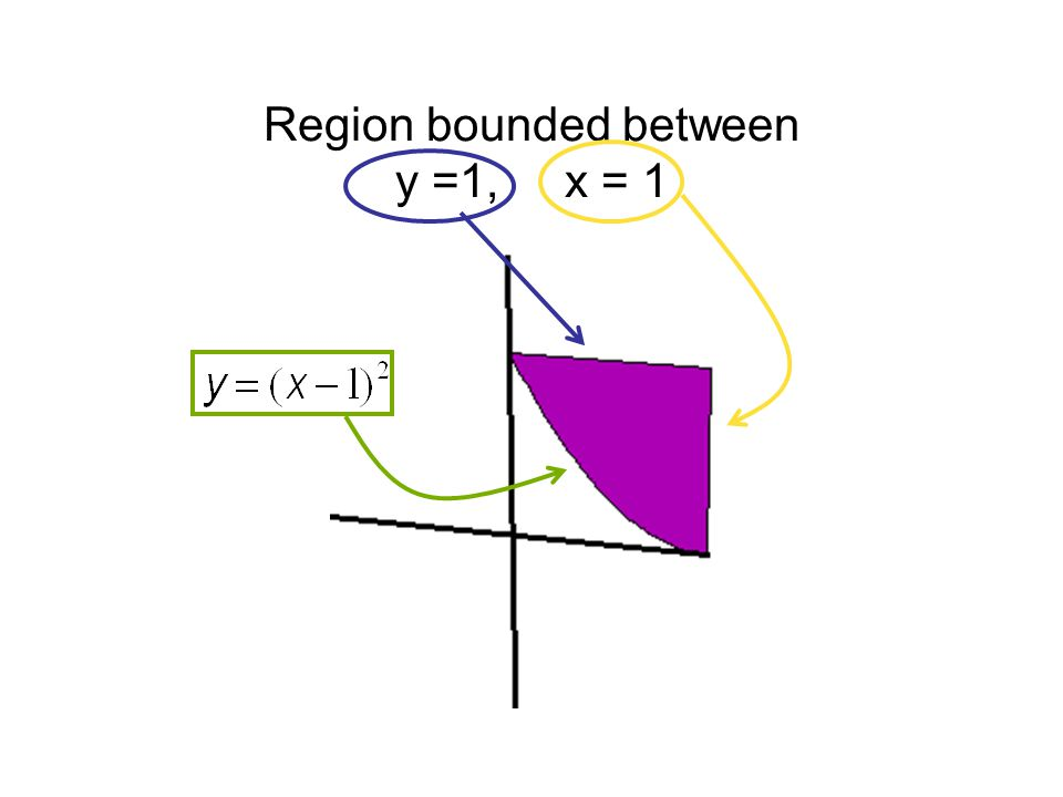 Region bounded between y =1, x = 1