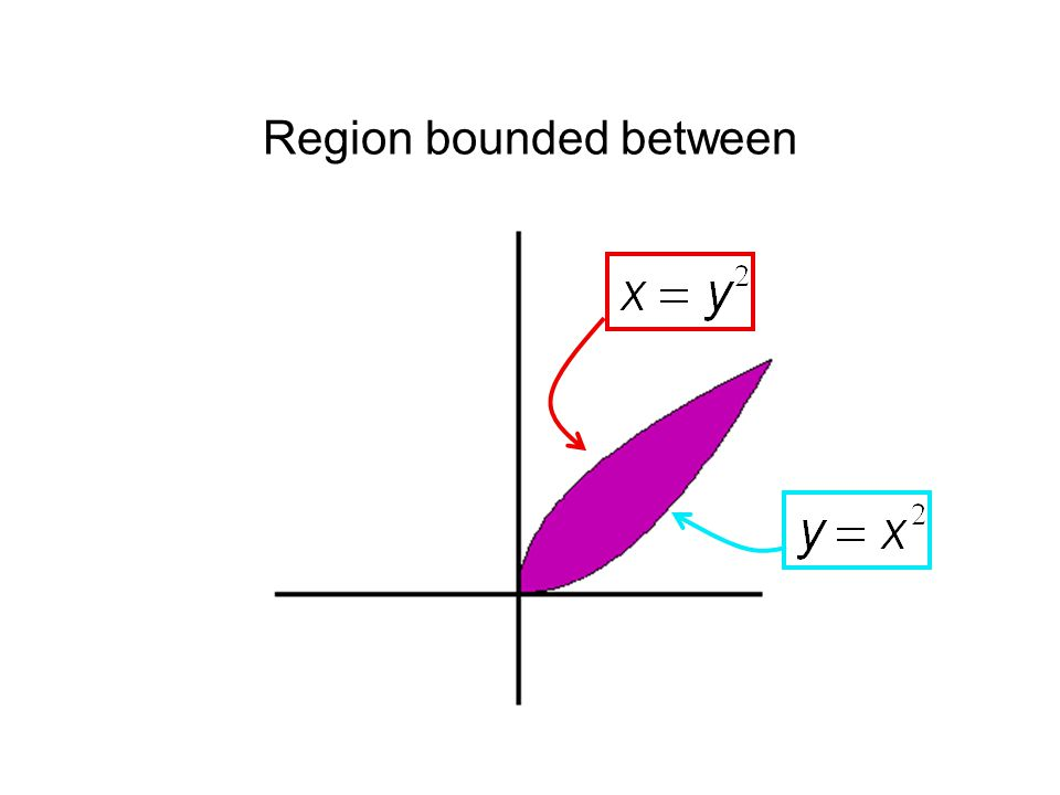 Region bounded between