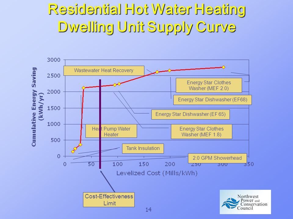 14 Residential Hot Water Heating Dwelling Unit Supply Curve 2.0 GPM Showerhead Tank Insulation Heat Pump Water Heater Energy Star Clothes Washer (MEF 1.8) Energy Star Dishwasher (EF 65) Wastewater Heat Recovery Energy Star Dishwasher (EF68) Energy Star Clothes Washer (MEF 2.0) Cost-Effectiveness Limit