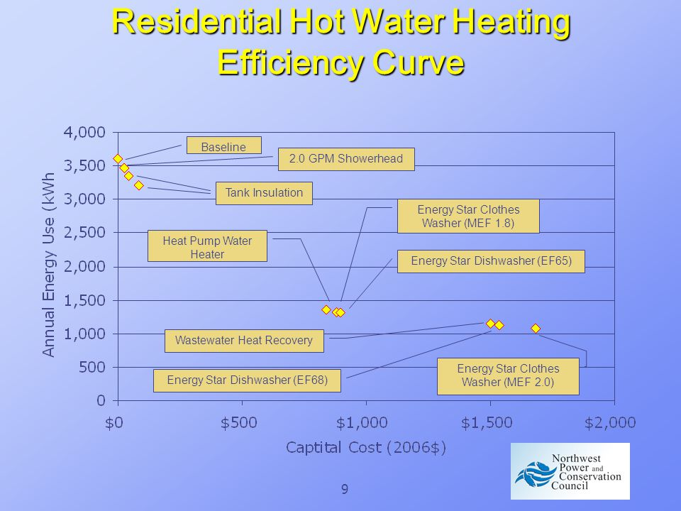 9 Residential Hot Water Heating Efficiency Curve Baseline 2.0 GPM Showerhead Tank Insulation Heat Pump Water Heater Energy Star Clothes Washer (MEF 1.8) Energy Star Dishwasher (EF65) Wastewater Heat Recovery Energy Star Dishwasher (EF68) Energy Star Clothes Washer (MEF 2.0)