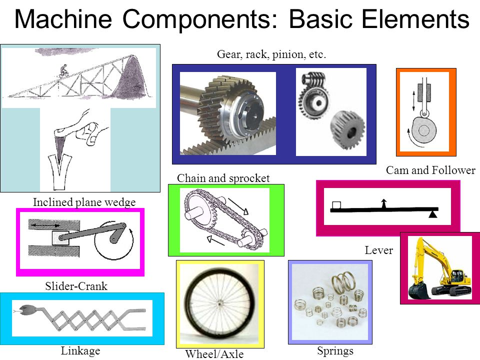 Machine Components: Basic Elements Inclined plane wedge Slider-Crank Cam and Follower Gear, rack, pinion, etc.