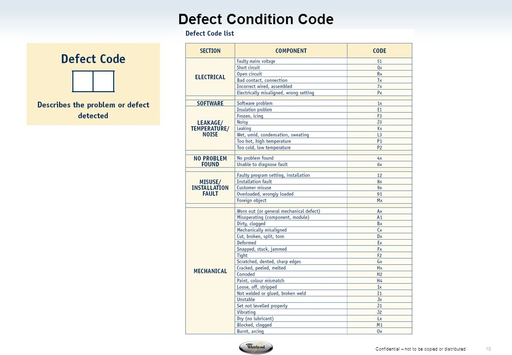 Confidential – not to be copied or distributed 10 Defect Condition Code
