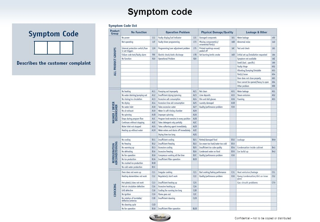 Confidential – not to be copied or distributed Symptom code