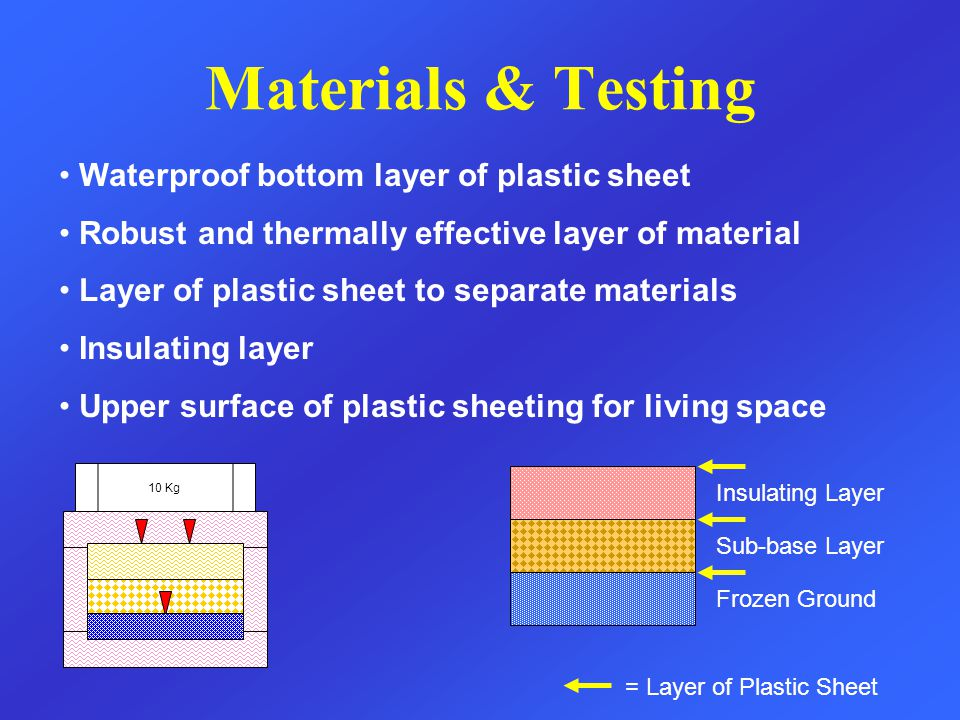Frozen Ground Sub-base Layer Insulating Layer = Layer of Plastic Sheet Materials & Testing 10 Kg Waterproof bottom layer of plastic sheet Robust and thermally effective layer of material Layer of plastic sheet to separate materials Insulating layer Upper surface of plastic sheeting for living space