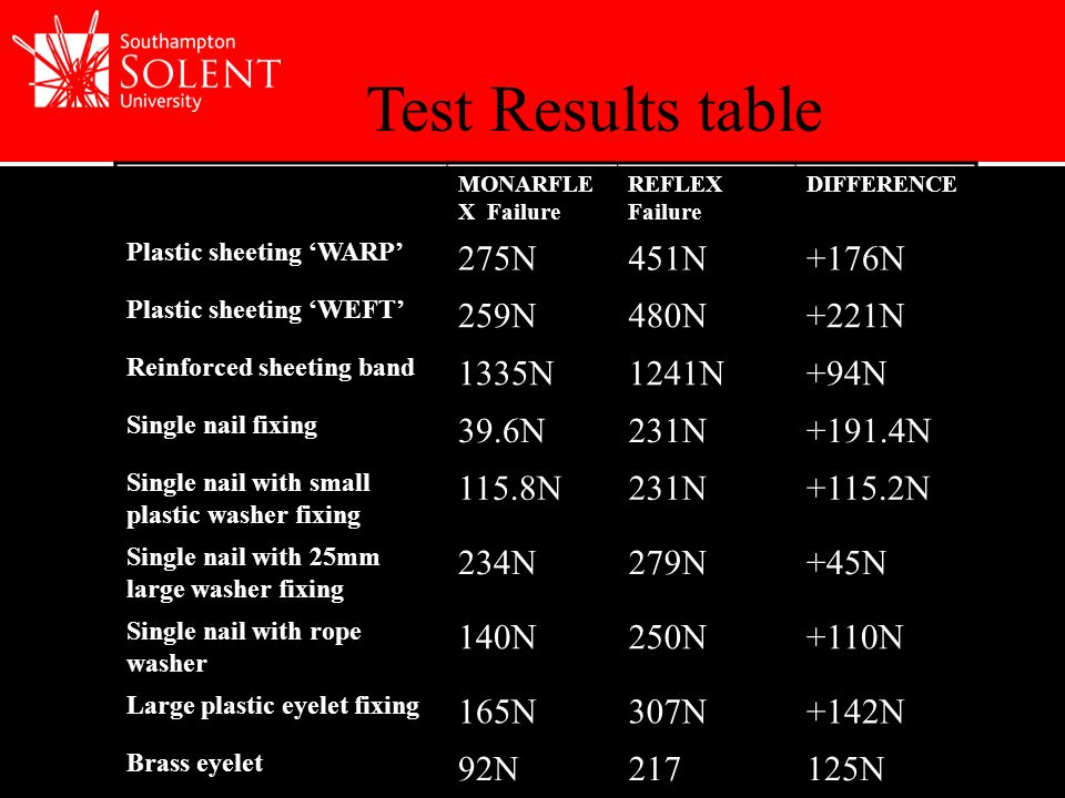 MONARFLE X Failure REFLEX Failure DIFFERENCE Plastic sheeting 'WARP' 275N451N+176N Plastic sheeting 'WEFT' 259N480N+221N Reinforced sheeting band 1335N1241N+94N Single nail fixing 39.6N231N+191.4N Single nail with small plastic washer fixing 115.8N231N+115.2N Single nail with 25mm large washer fixing 234N279N+45N Single nail with rope washer 140N250N+110N Large plastic eyelet fixing 165N307N+142N Brass eyelet 92N217125N Test Results table