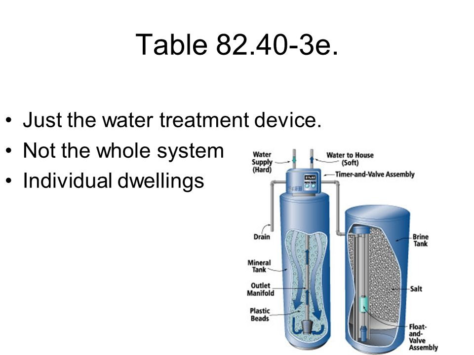 Table 82.40-3e. Just the water treatment device. Not the whole system Individual dwellings