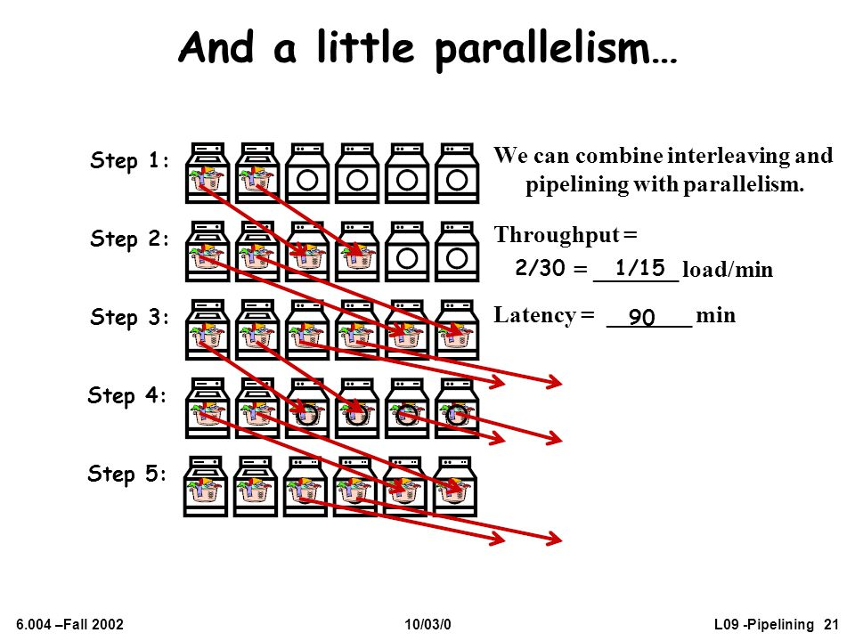 6.004 –Fall 200210/03/0L09 -Pipelining 21 And a little parallelism… We can combine interleaving and pipelining with parallelism. Throughput = = ______