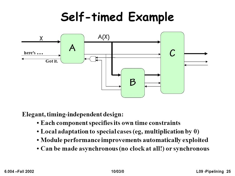 6.004 –Fall 200210/03/0L09 -Pipelining 25 Self-timed Example Elegant, timing-independent design: Each component specifies its own time constraints Loc
