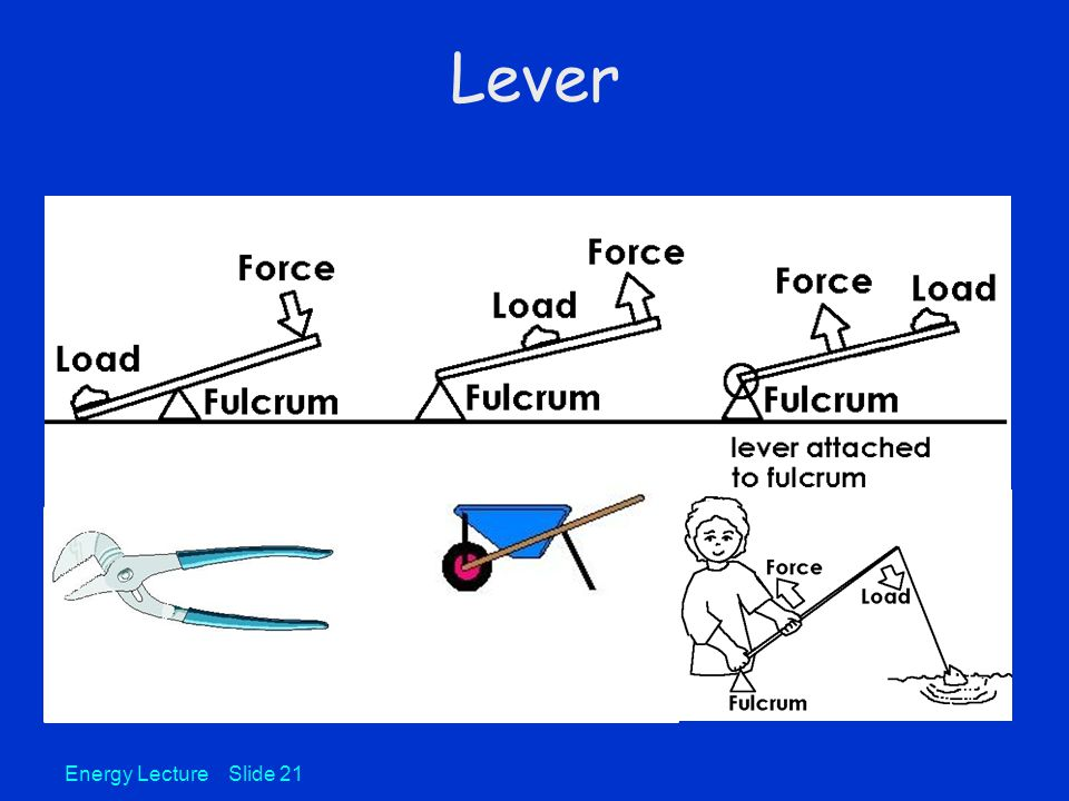 Energy Lecture Slide 21 Lever