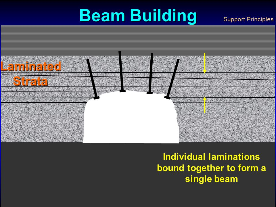 Bolting Principles Beam buildingBeam building SuspensionSuspension KeyingKeying Surface control - natural archSurface control - natural arch What is t