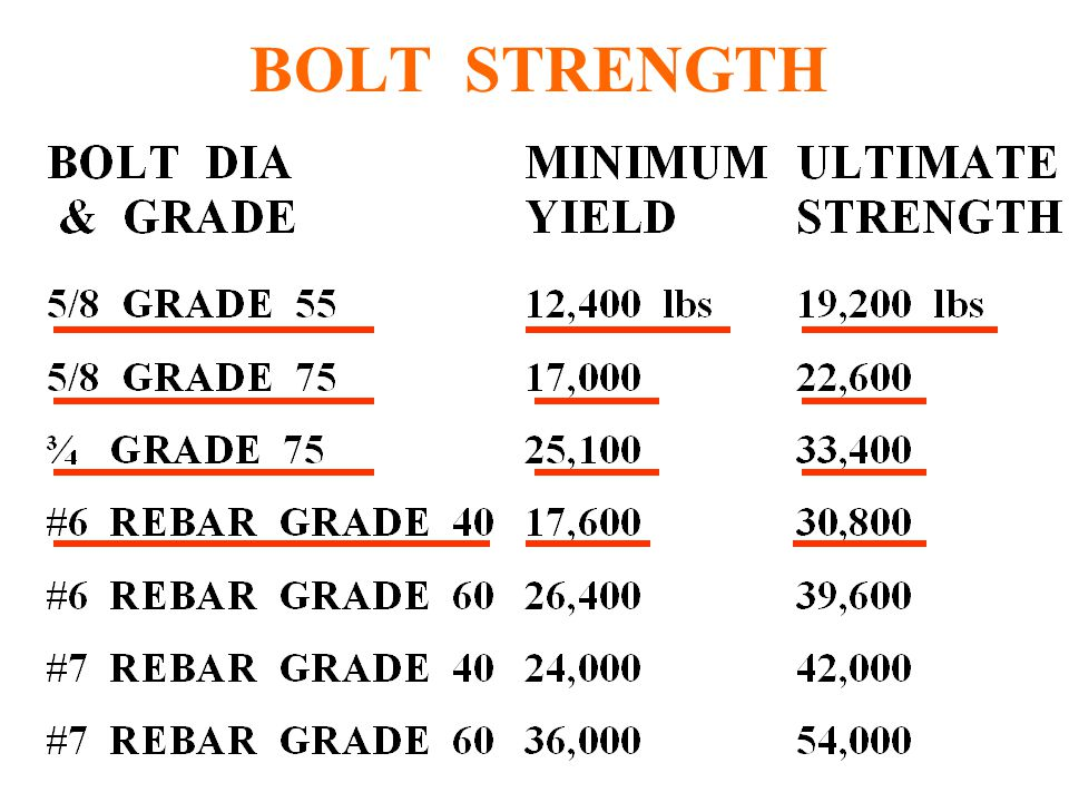 K FACTOR cont. TENSION IN BOLT = K x TORQUE FOR A BOLT USING A HARDEN WASHER AND HAS A TORQUE OF 150 FT- LBS TENSION IN BOLT = 50 x 150 TENSION IN BOL