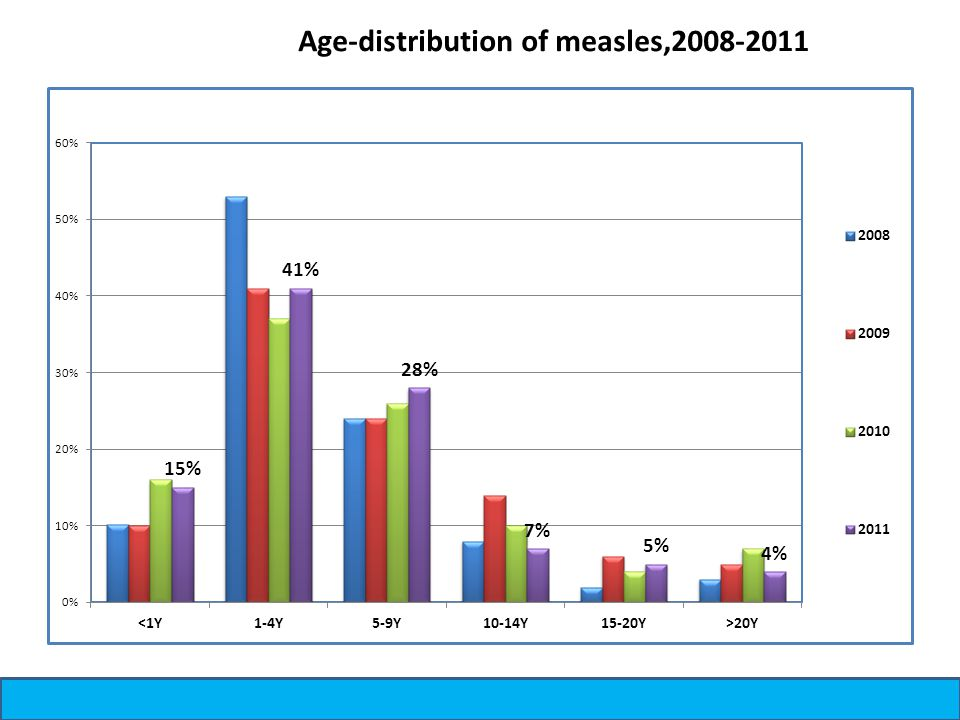 Age-distribution of measles,2008-2011